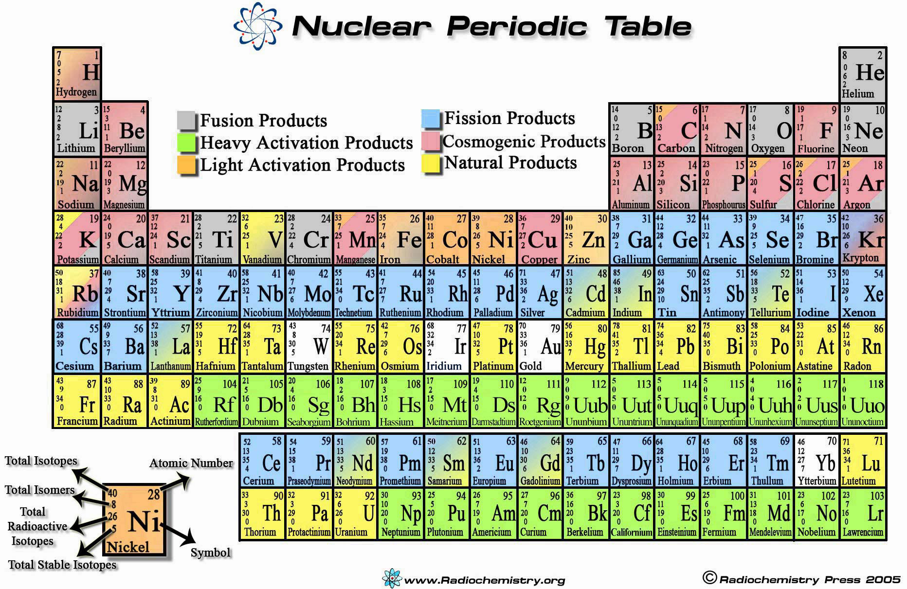 Nuclear periodic table from the radiochemistry society download hi resolution version urtaz Choice Image