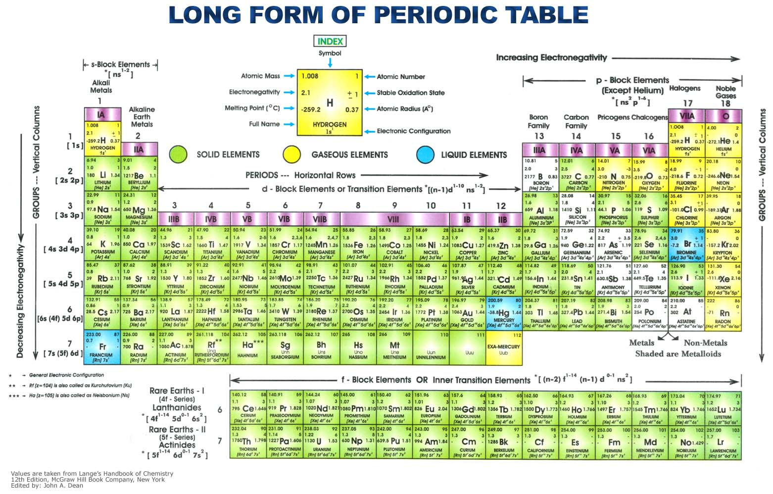 Wallpaper image of periodic table periodic table of the elements urtaz